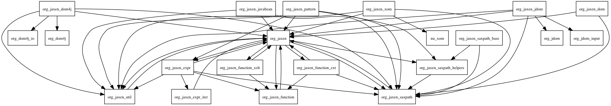 JBoss Tattletale 1.2.0.Beta2: Graphical dependencies
